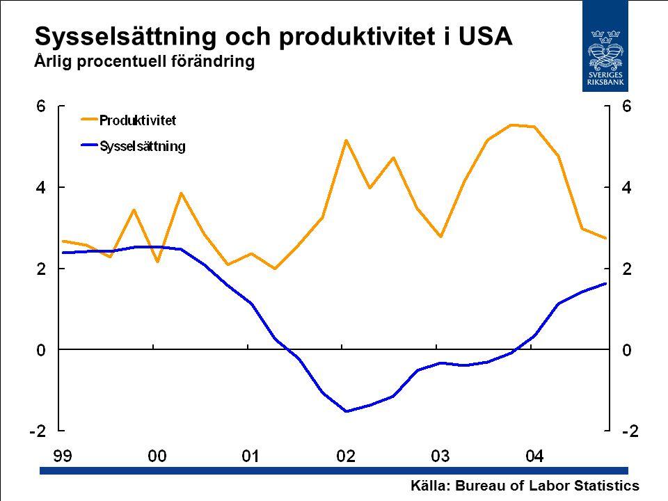 Sysselsättning och produktivitet i USA Årlig procentuell förändring Källa: Bureau of Labor Statistics