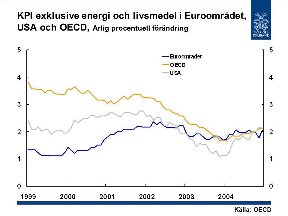 KPI exklusive energi och livsmedel i Euroområdet, USA och OECD, Årlig procentuell förändring Källa: OECD