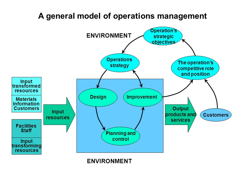 A general model of operations management Input transformed resources Materials Information Customers Facilities Staff Input transforming resources Pla