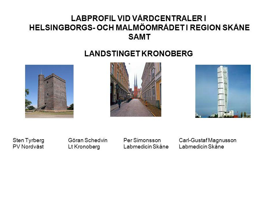 LABPROFIL VID VÅRDCENTRALER Kronoberg använder oftare ferritin än Skåne-enheterna.