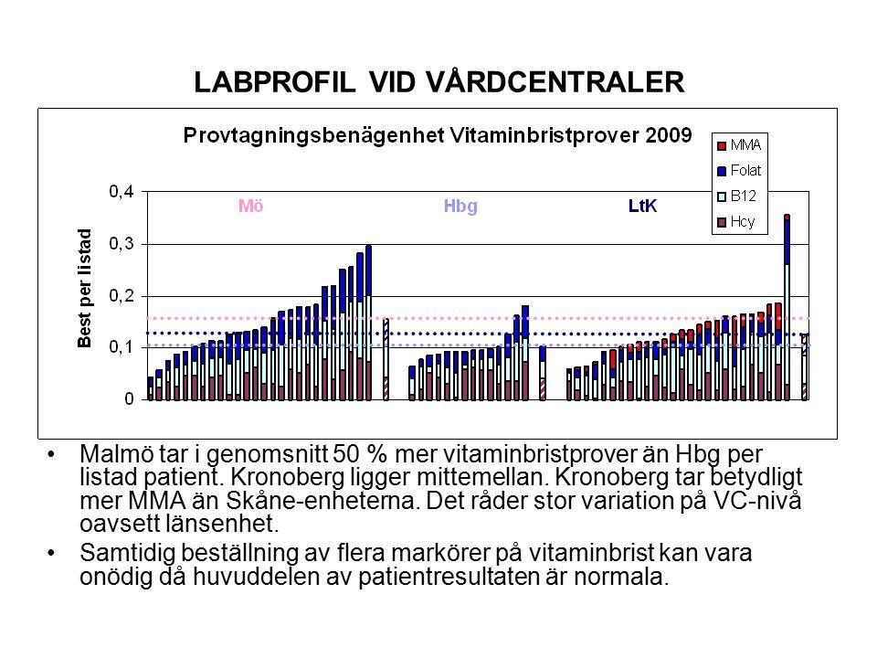 LABPROFIL VID VÅRDCENTRALER Malmö tar i genomsnitt 50 % mer vitaminbristprover än Hbg per listad patient.