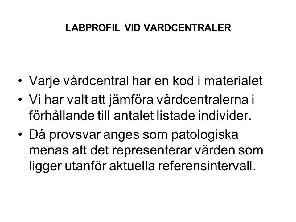 LABPROFIL VID VÅRDCENTRALER I Skåne beställs lab-prover via pappersremisser, ibland fylls dessa i av läkare, ibland av lab-personal på grundval av en intern IT-mässig beställning I Kronoberg sker beställningen via elektroniskt remiss och svarssystem.