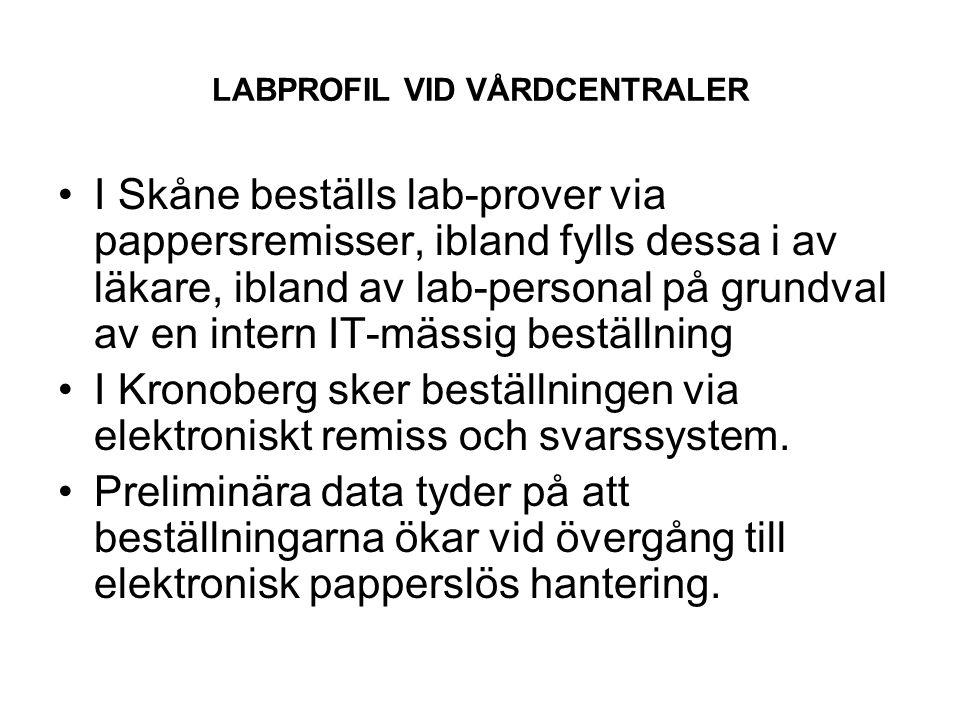 LABPROFIL VID VÅRDCENTRALER Andelen remisser per listad är i genomsnitt betydligt större i Landstinget Kronoberg än i de två Skånedistrikten.