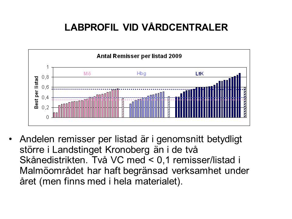 LABPROFIL VID VÅRDCENTRALER.En VC lägger 76 kr/listad patient medan en annan lägger 149 kr/listad.
