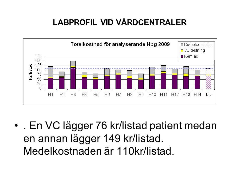 LABPROFIL VID VÅRDCENTRALER Kostnaderna per listad patient ligger i genomsnitt på ca 100kr för Skåneenheterna och på ca 180kr för Kronoberg.