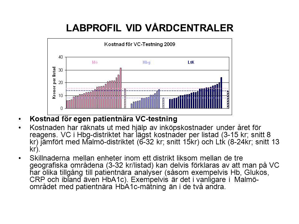 LABPROFIL VID VÅRDCENTRALER I genomsnitt är det små skillnader mellan länsenheterna även om provtagningsbenägenheten inom alla 3 länsenheterna skiljer sig uppemot tiofalt på VC-nivå (0,004-0,04 per listad).