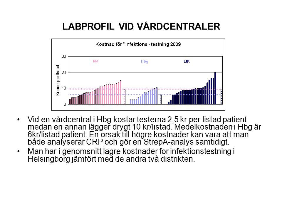 LABPROFIL VID VÅRDCENTRALER Någon VC beställer nästan inga ASAT-prover (1%) i samband med ALAT-beställningar medan en annan VC beställer ASAT-prover motsvarande uppemot hälften av ALAT- beställningarna.