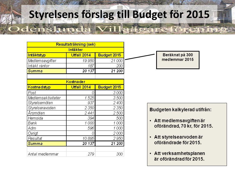 Styrelsens förslag till Budget för 2015 Beräknat på 300 medlemmar 2015 Budgeten kalkylerad utifrån: Att medlemsavgiften är oförändrad, 70 kr, för 2015