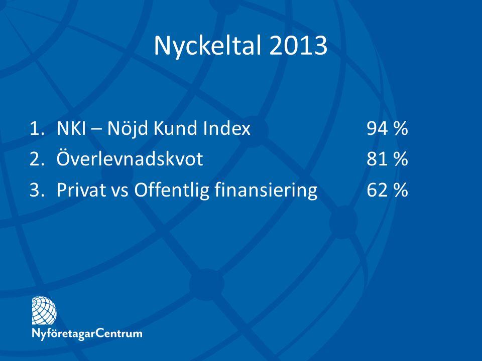 Nyckeltal 2013 1.NKI – Nöjd Kund Index94 % 2.Överlevnadskvot81 % 3.Privat vs Offentlig finansiering62 %