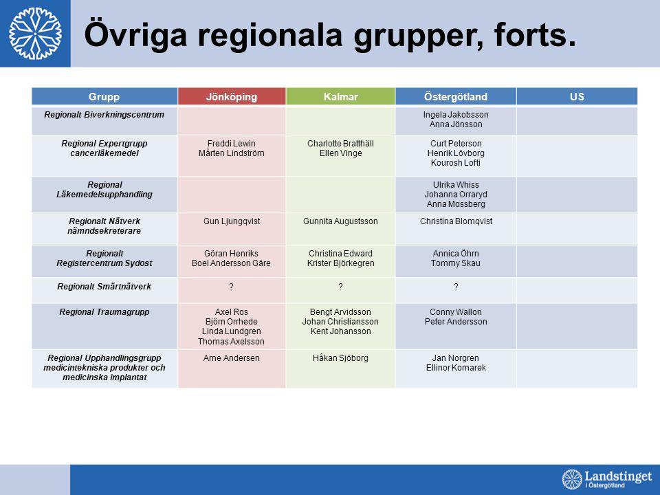 Övriga regionala grupper, forts. GruppJönköpingKalmarÖstergötlandUS Regionalt BiverkningscentrumIngela Jakobsson Anna Jönsson Regional Expertgrupp can