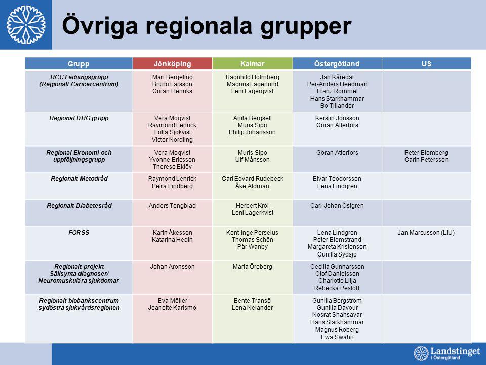Övriga regionala grupper GruppJönköpingKalmarÖstergötlandUS RCC Ledningsgrupp (Regionalt Cancercentrum) Mari Bergeling Bruno Larsson Göran Henriks Rag