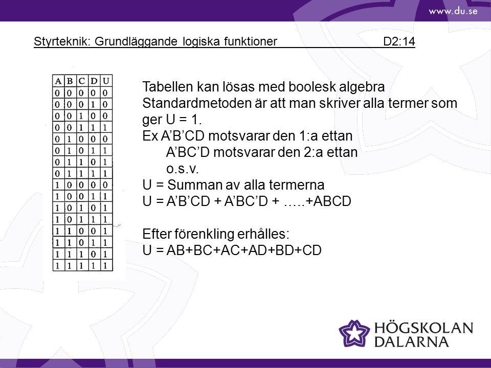 Styrteknik: Grundläggande logiska funktioner D2:14 Tabellen kan lösas med boolesk algebra Standardmetoden är att man skriver alla termer som ger U = 1