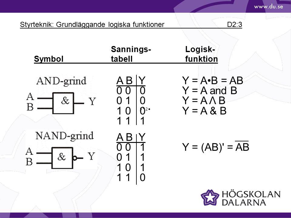 Styrteknik: Grundläggande logiska funktioner D2:4 Sannings-Logisk- Symbol tabellfunktion A B YY = A+B 0 0 0Y = A or B 0 1 1Y = A ν B 1 0 1Y = A # B 1 1 1 A B Y 0 0 1Y = (A+B) 0 1 0 1 0 0Y = A+B 1 1 0