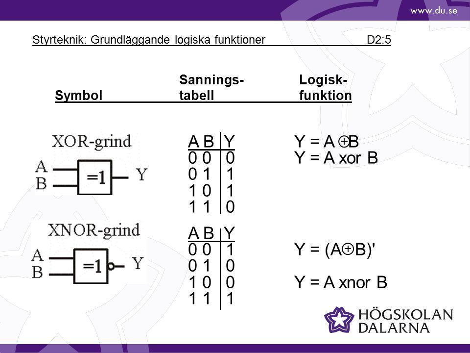 Styrteknik: Grundläggande logiska funktioner D2:5 Sannings-Logisk- Symbol tabellfunktion A B YY = A B 0 0 0Y = A xor B 0 1 1 1 0 1 1 1 0 A B Y 0 0 1Y