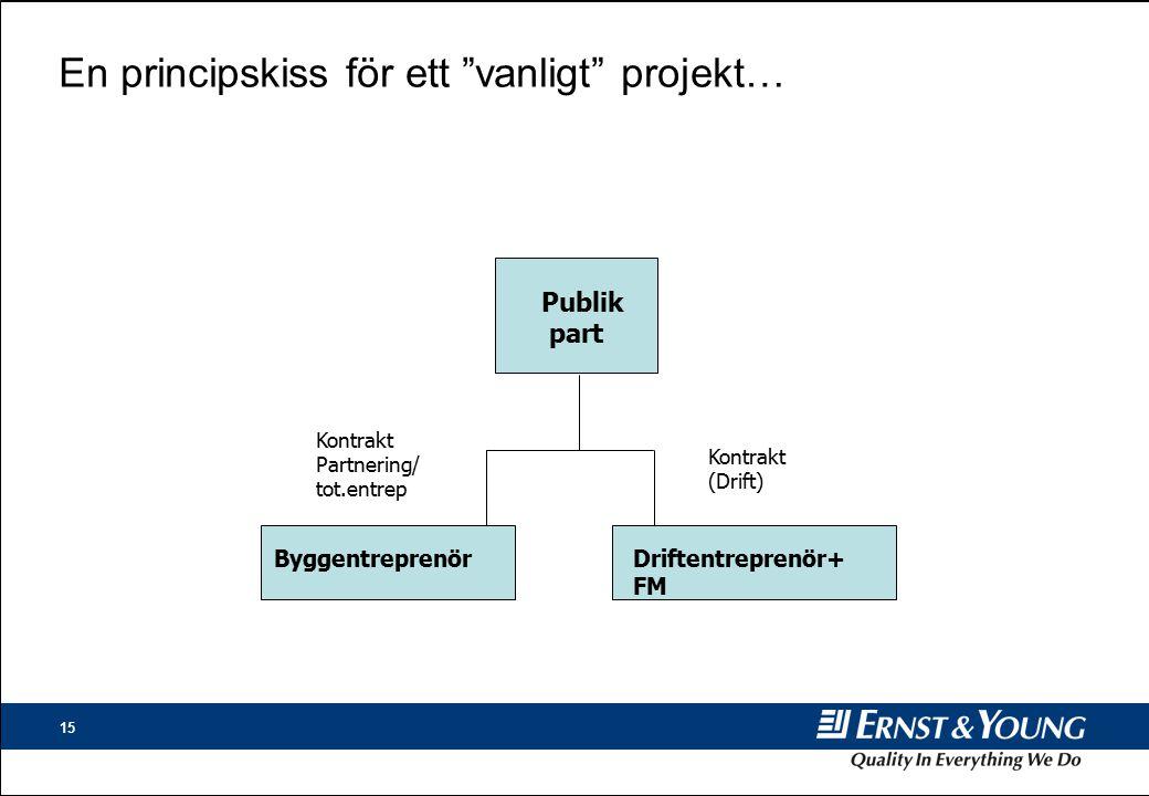 15 En principskiss för ett vanligt projekt… Contractor (operations) Kontrakt (Drift) Publik part ByggentreprenörDriftentreprenör+ FM Kontrakt Partnering/ tot.entrep