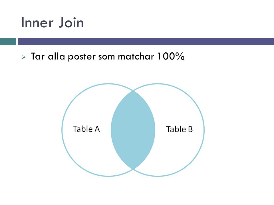 Full Outer Join  Matchar allt som går att matcha, och tar med resten också, men fyller på med null