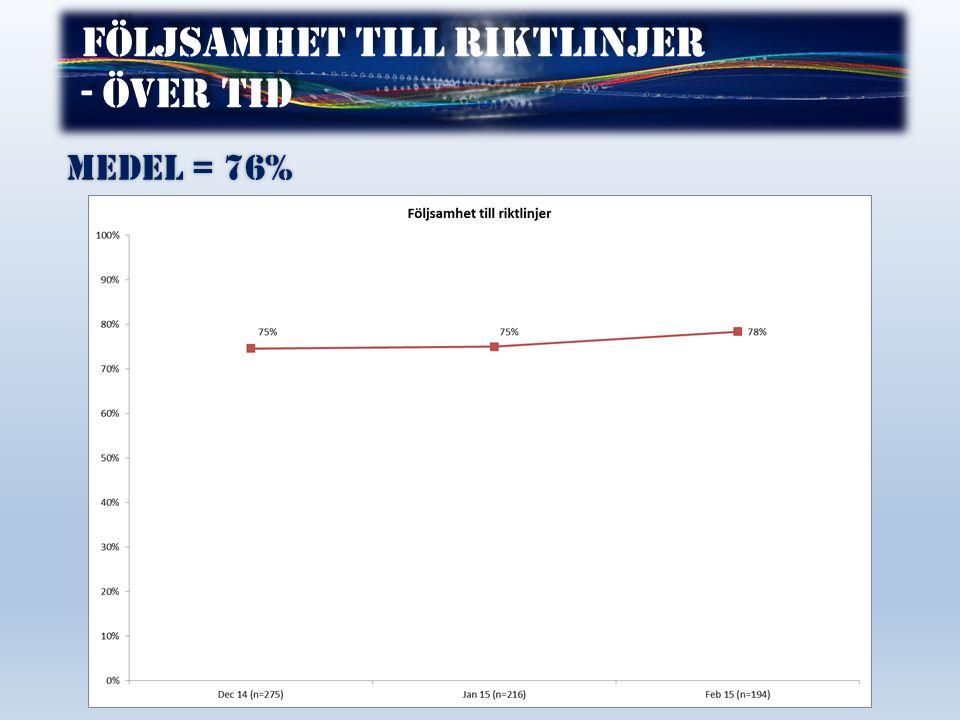 Följsamhet till riktlinjer - över tid Följsamhet till riktlinjer - över tid Medel = 76%