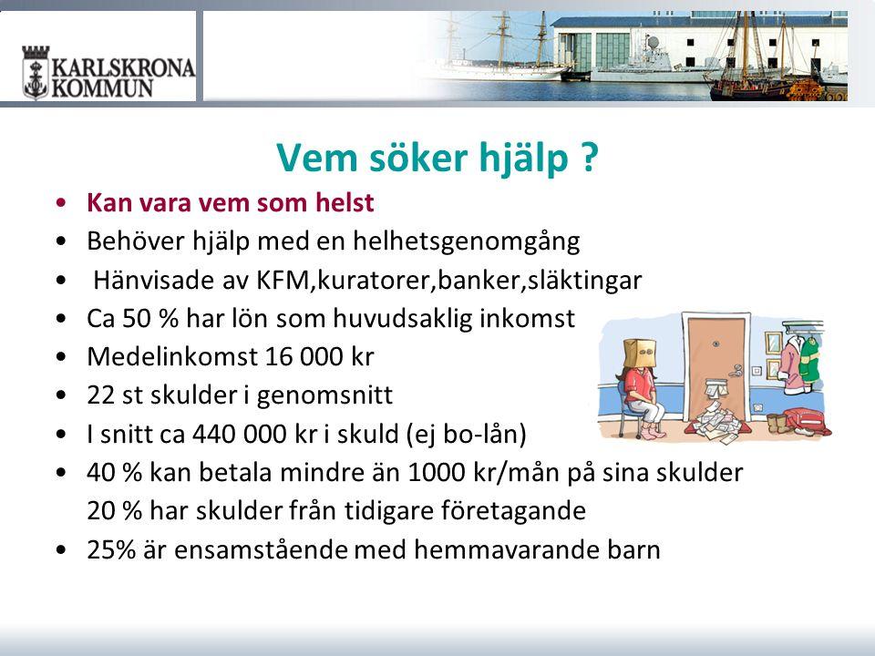 Antal personer hos Kronofogden Restförda fysiska personer i Karlskrona 2013 2117 personer totalt 237 personer 18-25 år 7 personer 0-17 år Källa: Kronofogden