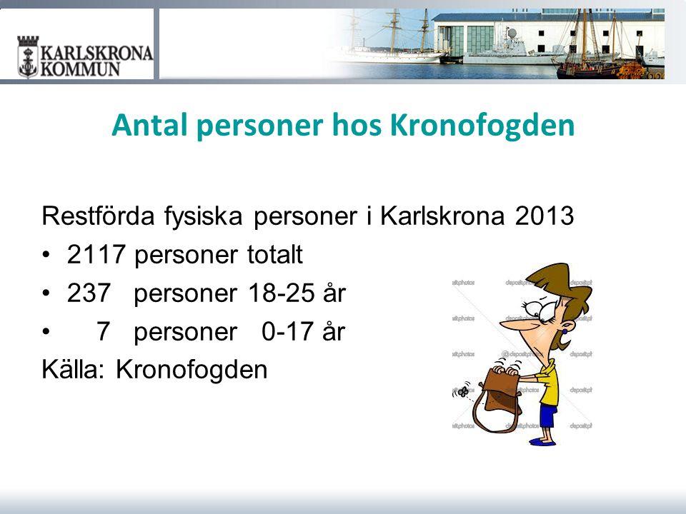Antal personer hos Kronofogden Restförda fysiska personer i Karlskrona 2013 2117 personer totalt 237 personer 18-25 år 7 personer 0-17 år Källa: Krono