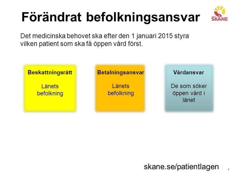 9 Förändrat befolkningsansvar Beskattningsrätt Länets befolkning Betalningsansvar Länets befolkning Vårdansvar De som söker öppen vård i länet Det med