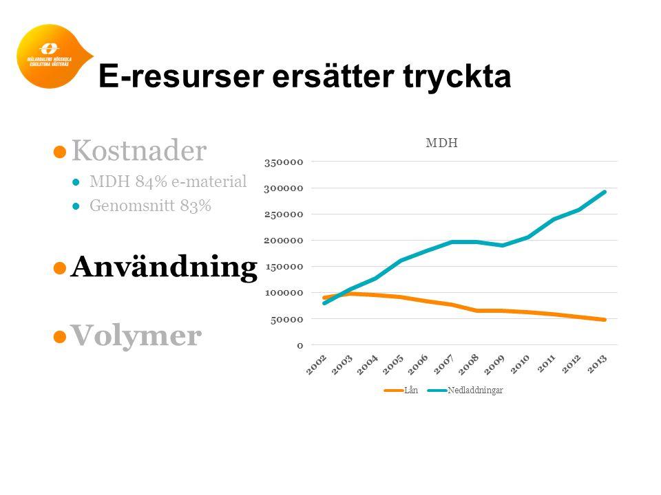 E-resurser ersätter tryckta ●Kostnader ●MDH 84% e-material ●Genomsnitt 83% ●Användning ●Volymer