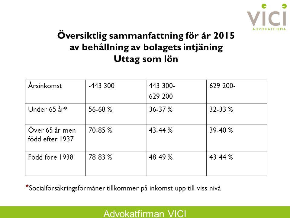 Advokatfirman VICI Årsinkomst-443 300443 300- 629 200 629 200- Under 65 år*56-68 %36-37 %32-33 % Över 65 år men född efter 1937 70-85 %43-44 %39-40 % Född före 193878-83 %48-49 %43-44 % Översiktlig sammanfattning för år 2015 av behållning av bolagets intjäning Uttag som lön * Socialförsäkringsförmåner tillkommer på inkomst upp till viss nivå