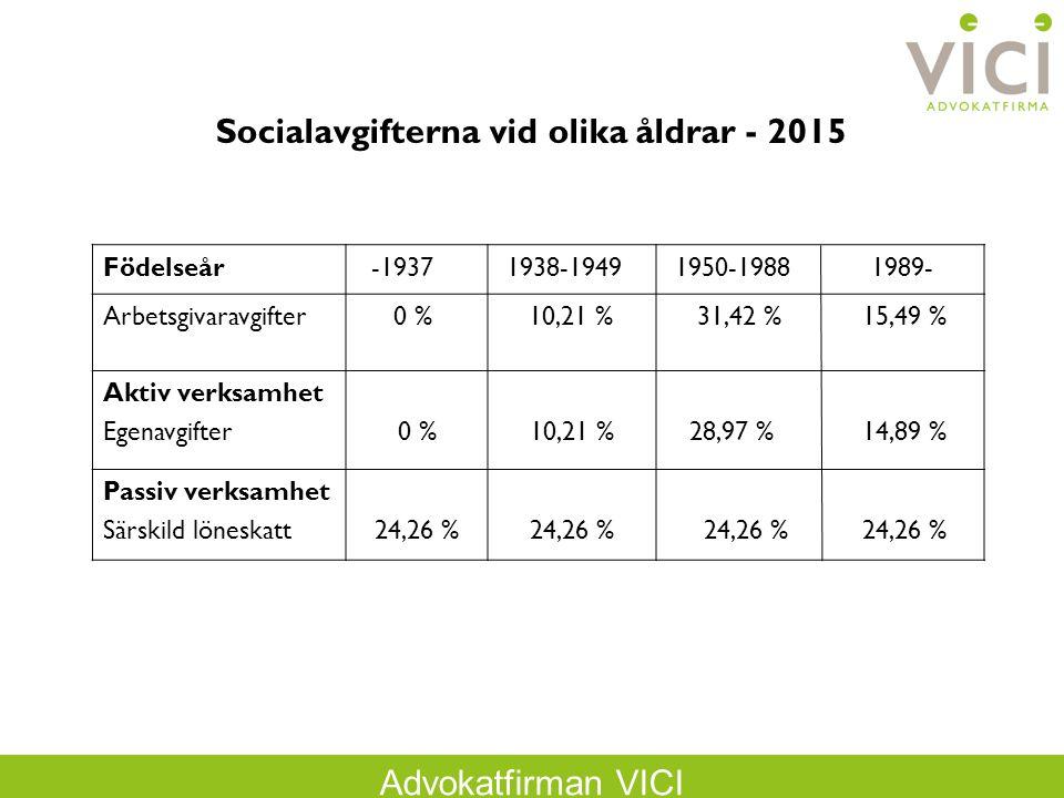 Advokatfirman VICI Socialavgifterna vid olika åldrar - 2015 Födelseår -1937 1938-1949 1950-1988 1989- Arbetsgivaravgifter 0 % 10,21 % 31,42 % 15,49 % Aktiv verksamhet Egenavgifter 0 %10,21 % 28,97 % 14,89 % Passiv verksamhet Särskild löneskatt24,26 % 24,26 % 24,26 %