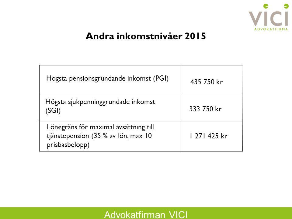Advokatfirman VICI Andra inkomstnivåer 2015 Högsta pensionsgrundande inkomst (PGI) Högsta sjukpenninggrundade inkomst (SGI) Lönegräns för maximal avsättning till tjänstepension (35 % av lön, max 10 prisbasbelopp) 435 750 kr 333 750 kr 1 271 425 kr