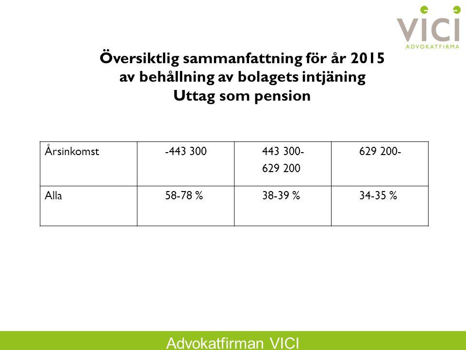 Advokatfirman VICI Behållning vid utdelning/kapitalvinst För år 2013 20 % beskattning = 58,96 % 25 % beskattning = 55,28 % 57 % beskattning = 31,69 % 32 % beskattning = 50,12 % 52 % beskattning = 35,38 % För år 2014 20 % beskattning = 62,40 % 25 % beskattning = 58,50 % 57 % beskattning = 33,54 % 32 % beskattning = 53,04 % 52 % beskattning = 37,44 %