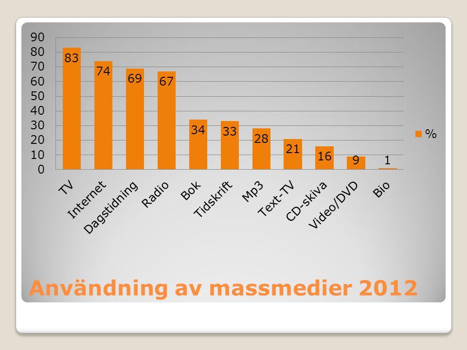 Användning av massmedier 2012