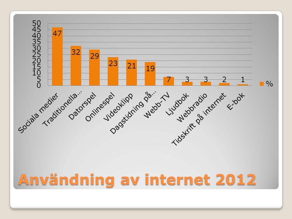 Användning av internet 2012