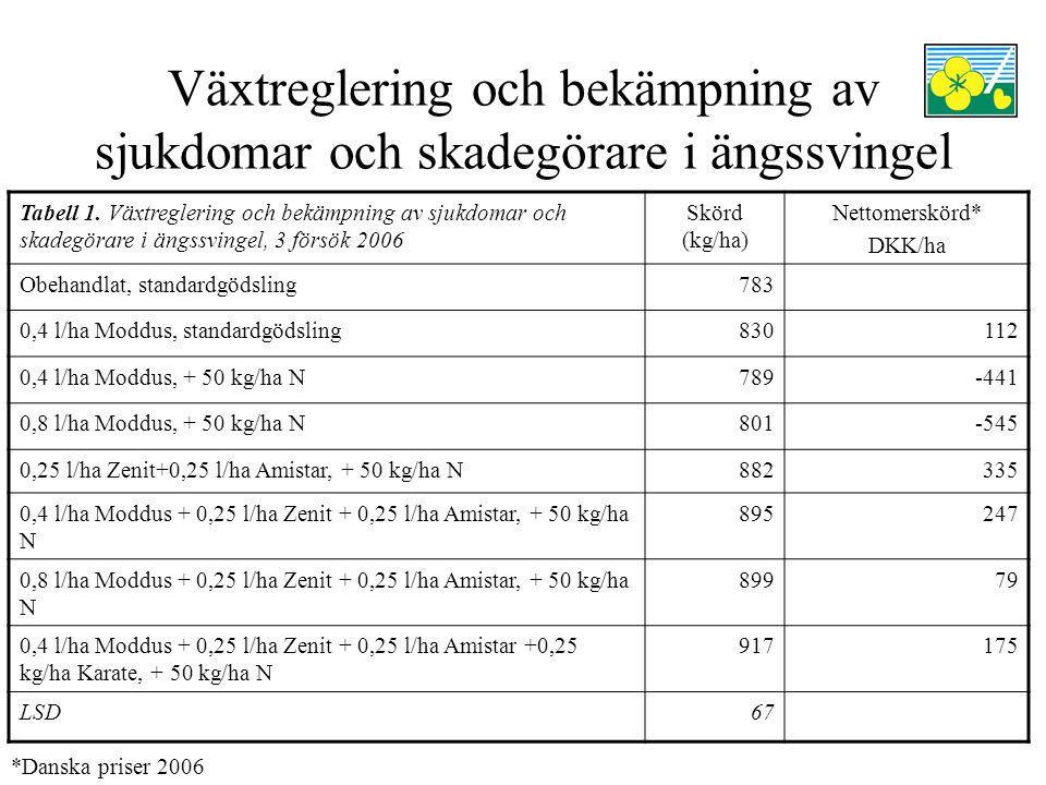 Växtreglering och bekämpning av sjukdomar och skadegörare i ängssvingel Tabell 1.