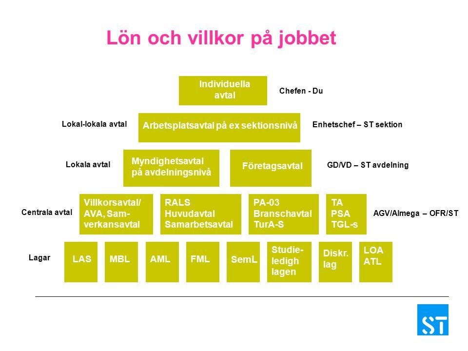 Individuella avtal Lokal-lokala avtal Lokala avtal Centrala avtal Lagar Arbetsplatsavtal på ex sektionsnivå Myndighetsavtal på avdelningsnivå Företags