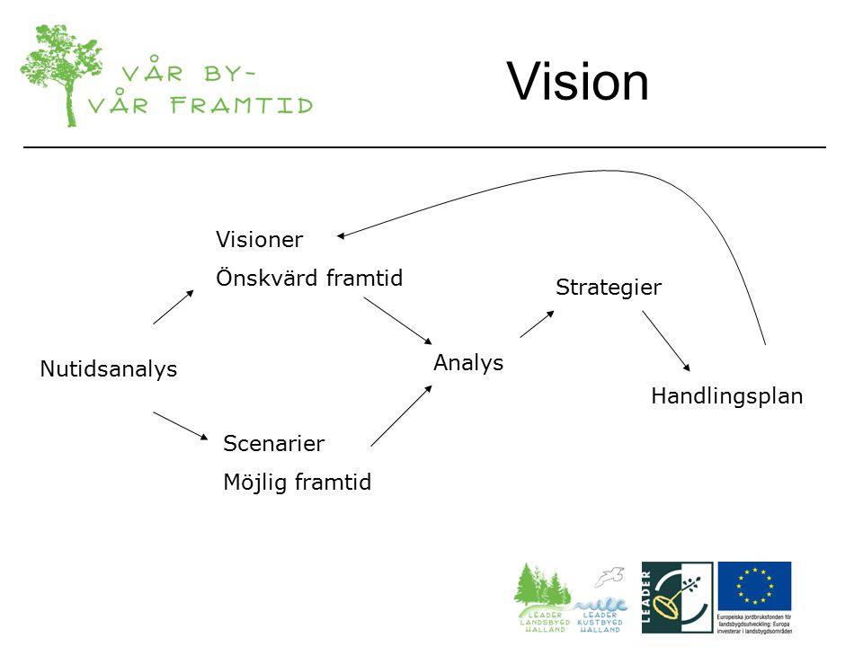 Visioner Önskvärd framtid Scenarier Möjlig framtid Analys Strategier Handlingsplan Nutidsanalys Vision