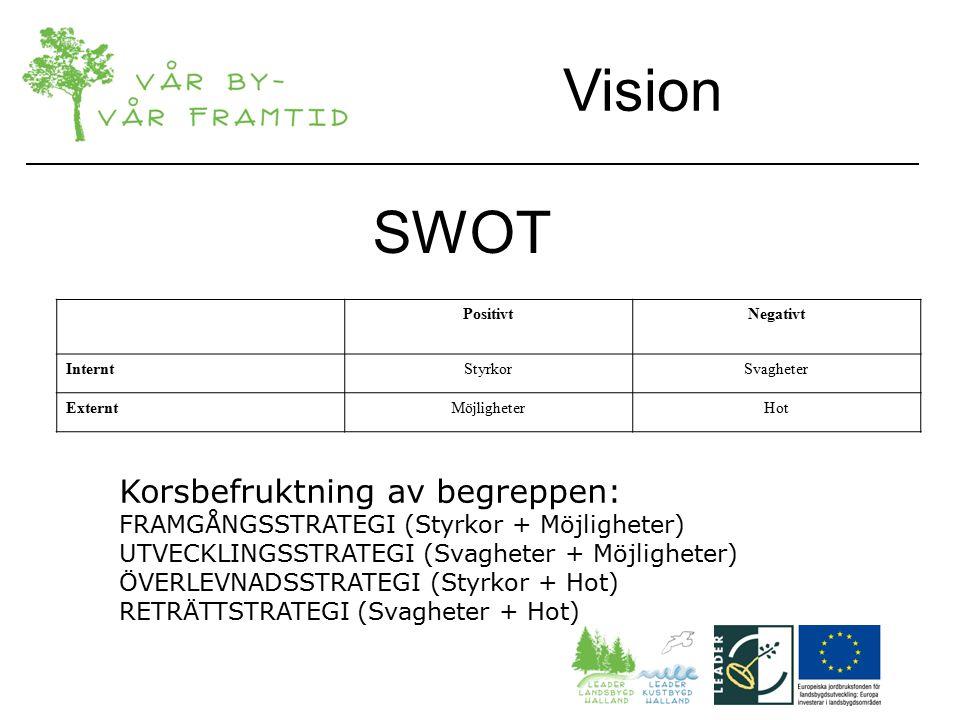 SWOT PositivtNegativt InterntStyrkorSvagheter ExterntMöjligheterHot Korsbefruktning av begreppen: FRAMGÅNGSSTRATEGI (Styrkor + Möjligheter) UTVECKLINGSSTRATEGI (Svagheter + Möjligheter) ÖVERLEVNADSSTRATEGI (Styrkor + Hot) RETRÄTTSTRATEGI (Svagheter + Hot) Vision