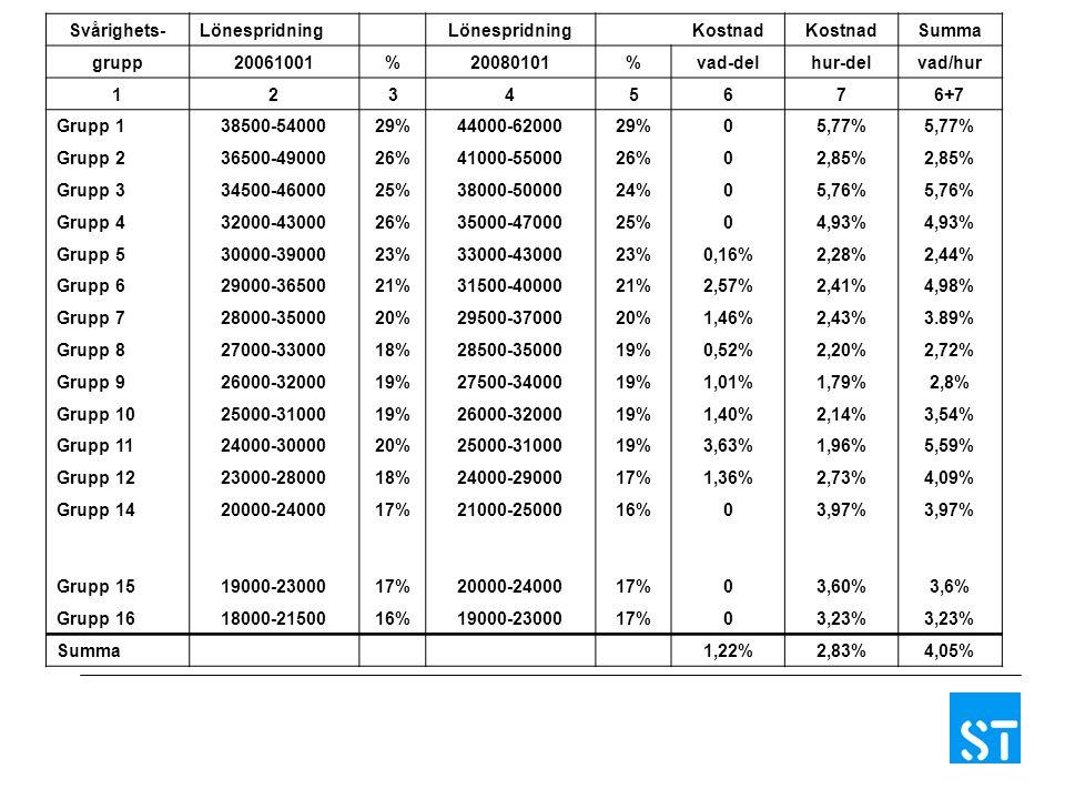 Svårighets-Lönespridning Kostnad Summa grupp20061001%20080101%vad-delhur-delvad/hur 12345676+7 Grupp 138500-5400029%44000-6200029%05,77% Grupp 236500-4900026%41000-5500026%02,85% Grupp 334500-4600025%38000-5000024%05,76% Grupp 432000-4300026%35000-4700025%04,93% Grupp 530000-3900023%33000-4300023%0,16%2,28%2,44% Grupp 629000-3650021%31500-4000021%2,57%2,41%4,98% Grupp 728000-3500020%29500-3700020%1,46%2,43%3.89% Grupp 827000-3300018%28500-3500019%0,52%2,20%2,72% Grupp 926000-3200019%27500-3400019%1,01%1,79%2,8% Grupp 1025000-3100019%26000-3200019%1,40%2,14%3,54% Grupp 1124000-3000020%25000-3100019%3,63%1,96%5,59% Grupp 1223000-2800018%24000-2900017%1,36%2,73%4,09% Grupp 1420000-2400017%21000-2500016%03,97% Grupp 1519000-2300017%20000-2400017%03,60%3,6% Grupp 1618000-2150016%19000-2300017%03,23% Summa 1,22%2,83%4,05%