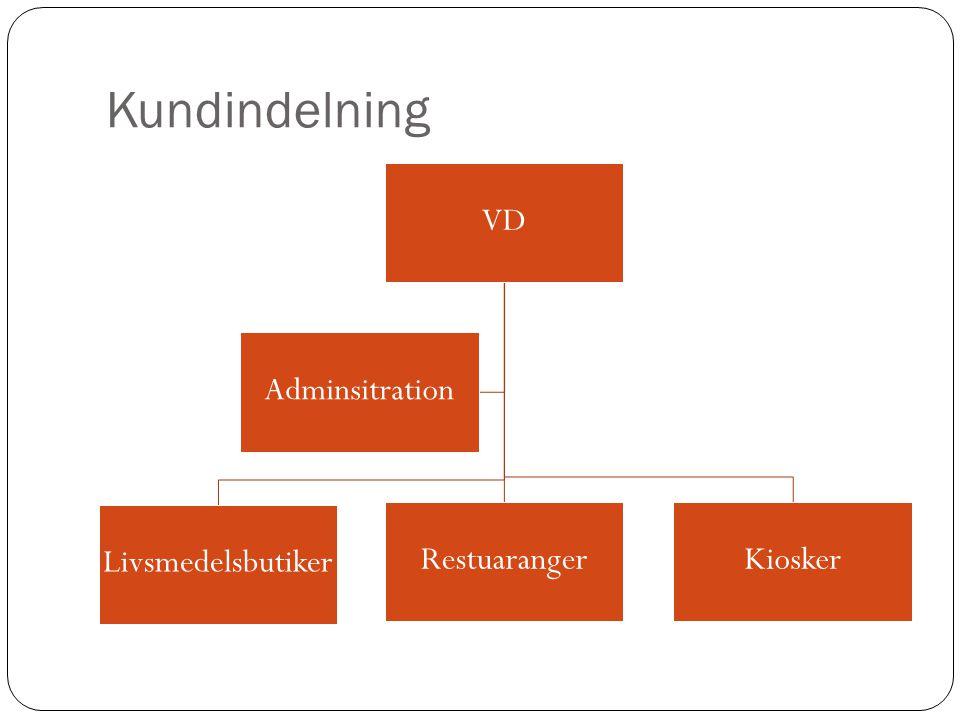 Kundindelning VD Livsmedelsbutiker RestuarangerKiosker Adminsitration