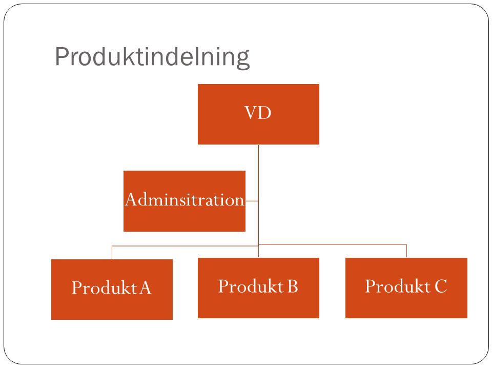 Produktindelning VD Produkt A Produkt BProdukt C Adminsitration