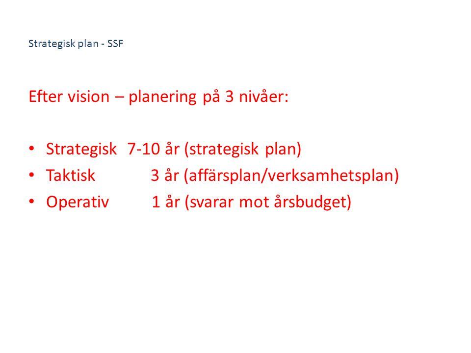 Strategisk plan - SSF Efter vision – planering på 3 nivåer: Strategisk 7-10 år (strategisk plan) Taktisk 3 år (affärsplan/verksamhetsplan) Operativ 1 år (svarar mot årsbudget)