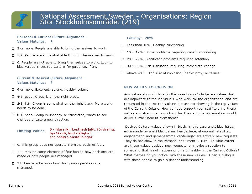 National Assessment Sweden - Organisations: Region Stor Stockholmsområdet (219) Level 7 Level 6 Level 5 Level 4 Level 3 Level 2 Level 1 Personal ValuesCurrent Culture ValuesDesired Culture Values IRS (P)= 5-5-0 | IRS (L)= 0-0-0 IROS (P)= 1-1-2-0 | IROS (L)= 0-0-6-0IROS (P)= 2-2-6-0 | IROS (L)= 0-0-0-0 Värderinga r som matchar PV - CC1 CC - DC3 PV - DC2 Hälsoindex (Möjligtvis begränsan de) PV: 10-0 CC: 4-6 DC: 10-0 1.