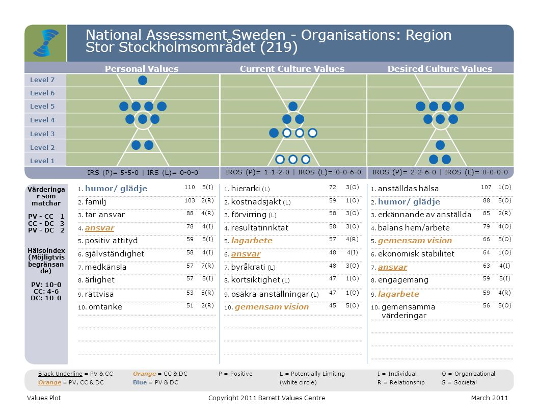 National Assessment Sweden - Organisations: Region Stor Stockholmsområdet (219) Level 7 Level 6 Level 5 Level 4 Level 3 Level 2 Level 1 Personal ValuesCurrent Culture ValuesDesired Culture Values IRS (P)= 5-5-0 | IRS (L)= 0-0-0 IROS (P)= 1-1-2-0 | IROS (L)= 0-0-6-0IROS (P)= 2-2-6-0 | IROS (L)= 0-0-0-0 Värderinga r som matchar PV - CC1 CC - DC3 PV - DC2 Hälsoindex (Möjligtvis begränsan de) PV: 10-0 CC: 4-6 DC: 10-0 1.
