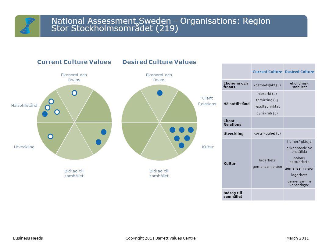 National Assessment Sweden - Organisations: Region Stor Stockholmsområdet (219) Entropy TableCopyright 2011 Barrett Values Centre March 2011 LevelPotentially Limiting Values (votes) Percentage Entropy 3 hierarki (72) förvirring (58) byråkrati (48) långa arbetstider (35) håller på information (26) makt (19) silomentalitet (6) 264 out of 572: 12% of total votes 2 intern konkurrens (35) skyller på varandra (34) manipulation (20) imperiebyggande (18) 107 out of 246: 5% of total votes 1 kostnadsjakt (59) kortsiktighet (47) osäkra anställningar (47) kontroll (38) utnyttjande (26) försiktighet (13) 230 out of 349: 11% of total votes Total601 out of 219028% of total votes This is a high level of entropy requiring cultural or structural transformation.
