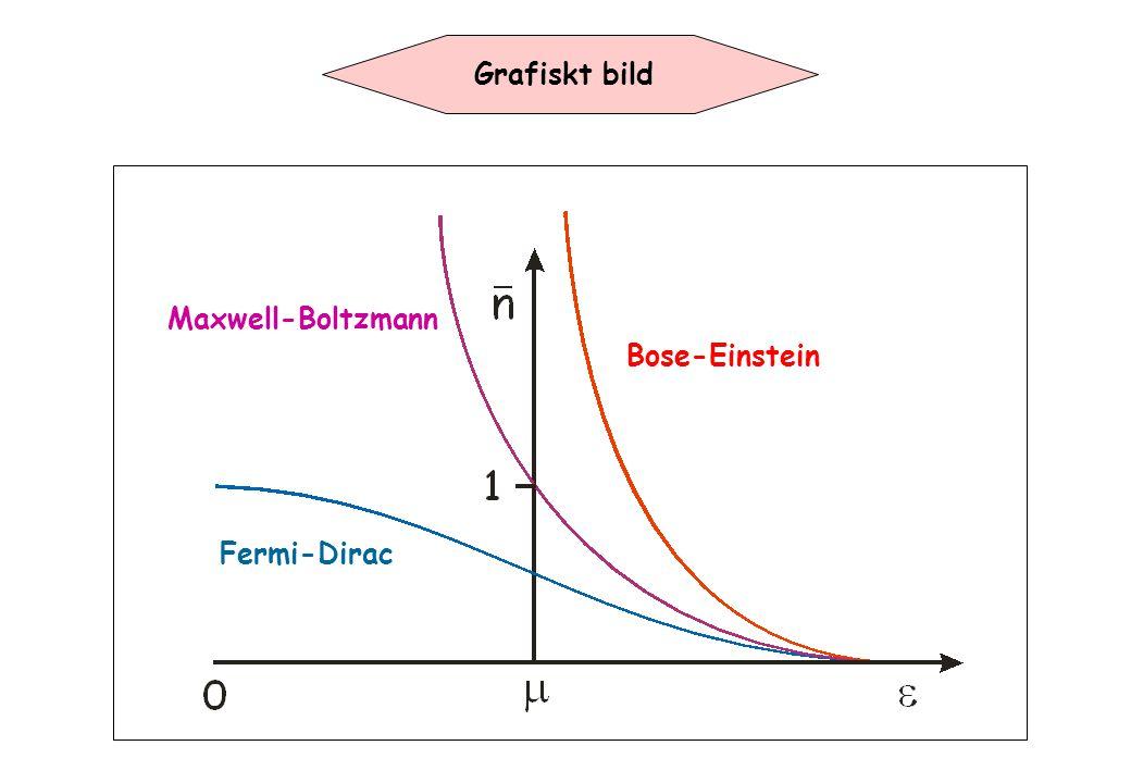 Grafiskt bild Bose-Einstein Maxwell-Boltzmann Fermi-Dirac