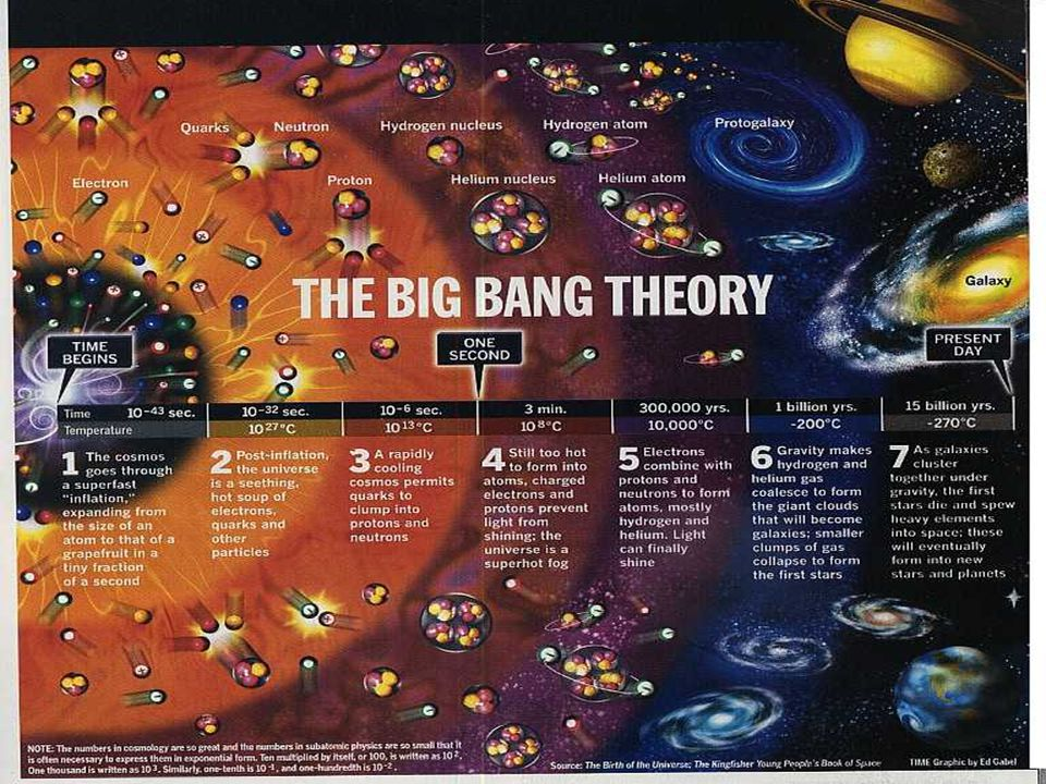 Du ingår i ett kosmiskt kretslopp ► En stjärna exploderade för c:a 7 miljarder år sedan.