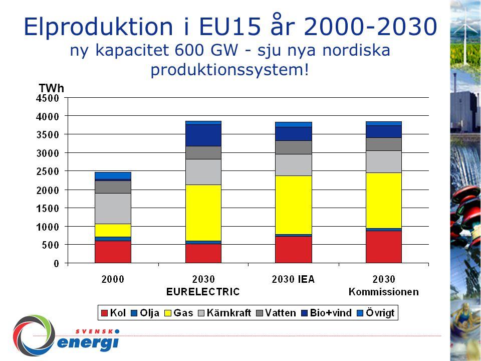 Elproduktion i EU15 år 2000-2030 ny kapacitet 600 GW - sju nya nordiska produktionssystem! TWh