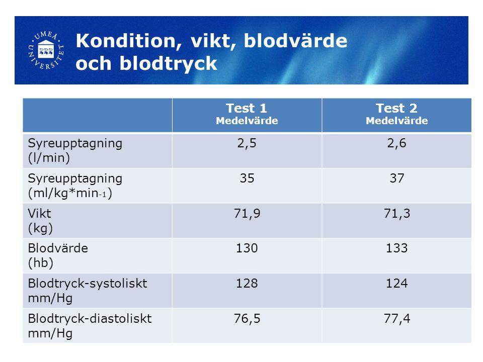 Kondition, vikt, blodvärde och blodtryck Test 1 Medelvärde Test 2 Medelvärde Syreupptagning (l/min) 2,52,6 Syreupptagning (ml/kg*min -1 ) 3537 Vikt (kg) 71,971,3 Blodvärde (hb) 130133 Blodtryck-systoliskt mm/Hg 128124 Blodtryck-diastoliskt mm/Hg 76,577,4