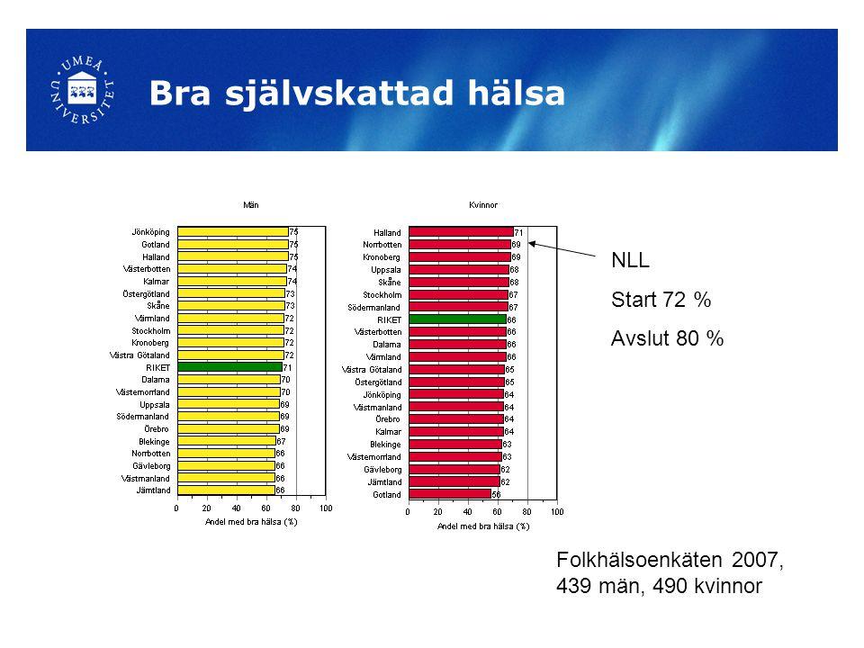 Bra självskattad hälsa NLL Start 72 % Avslut 80 % Folkhälsoenkäten 2007, 439 män, 490 kvinnor