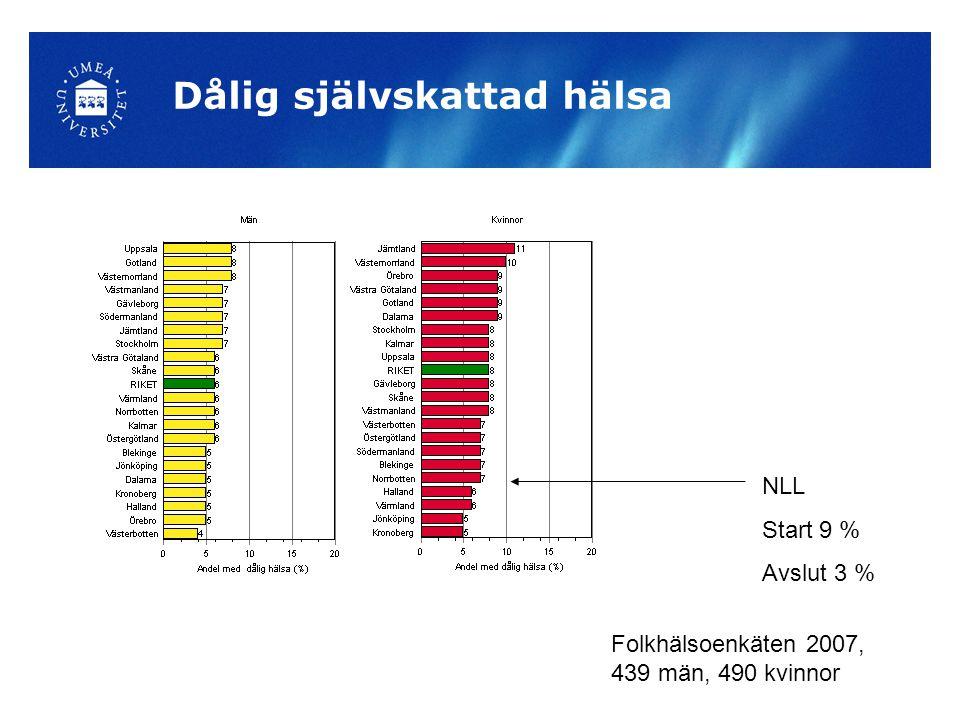 Dålig självskattad hälsa Folkhälsoenkäten 2007, 439 män, 490 kvinnor NLL Start 9 % Avslut 3 %