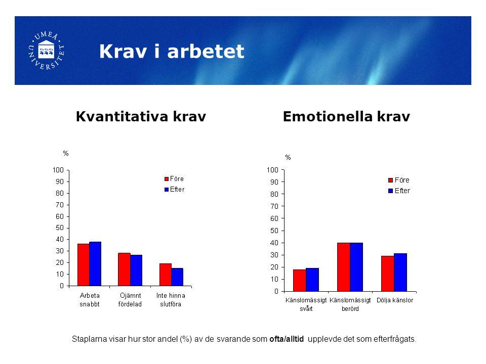 Krav i arbetet Kvantitativa kravEmotionella krav Staplarna visar hur stor andel (%) av de svarande som ofta/alltid upplevde det som efterfrågats.