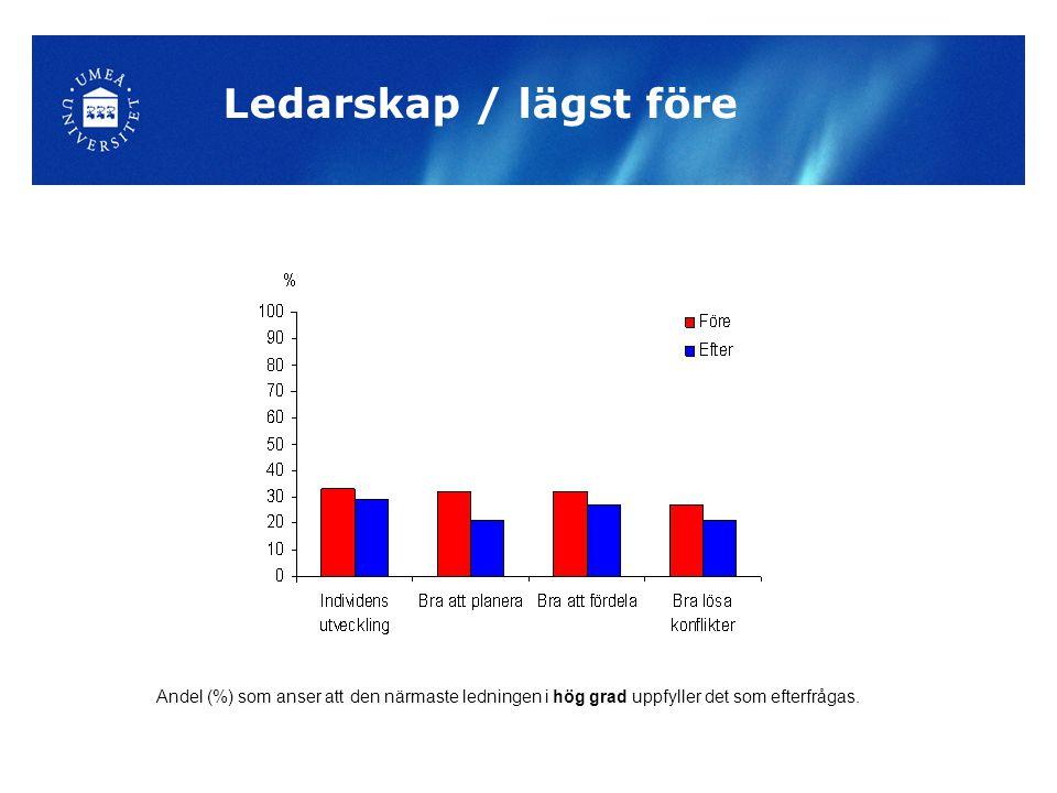 Ledarskap Ledarskap / lägst före Andel (%) som anser att den närmaste ledningen i hög grad uppfyller det som efterfrågas.